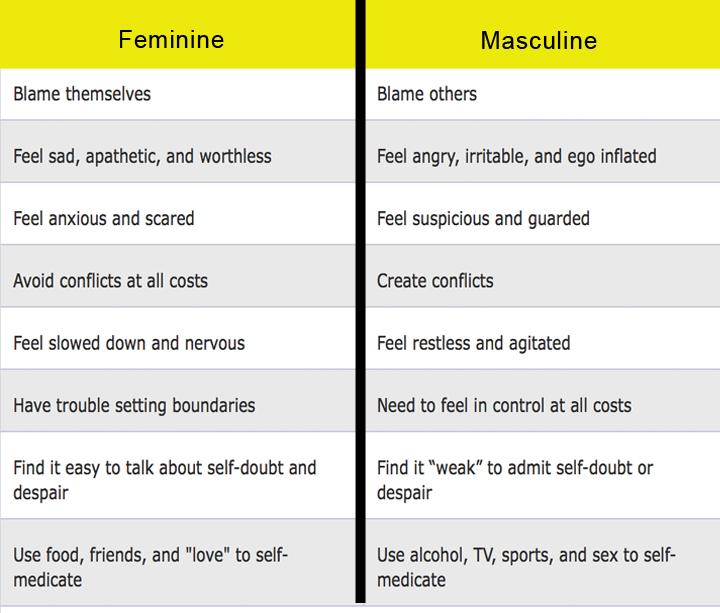 feminine-masculine traits